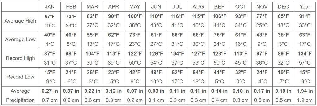 death valley average weather by month